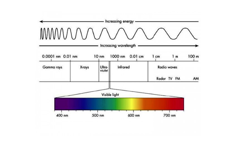 Description: The Electromagnetic Spectrum